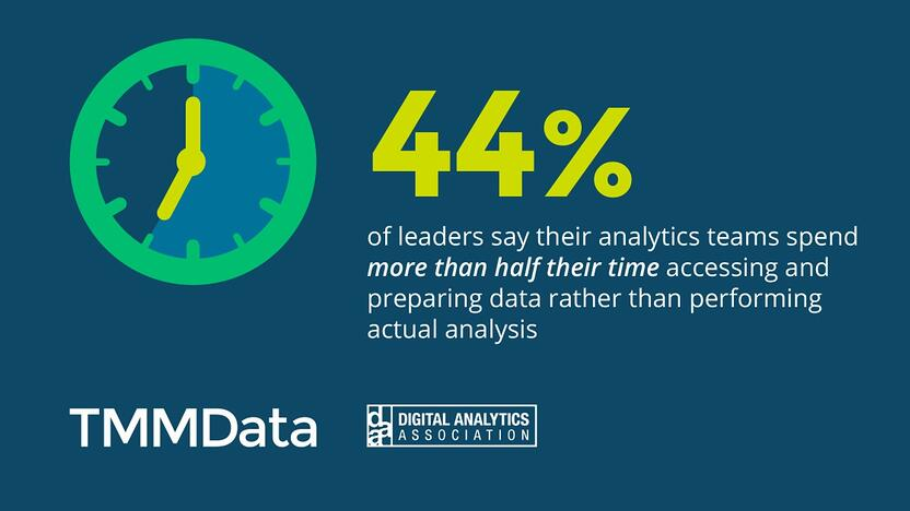 44% of analytics managers teams' spend half their time on data prep